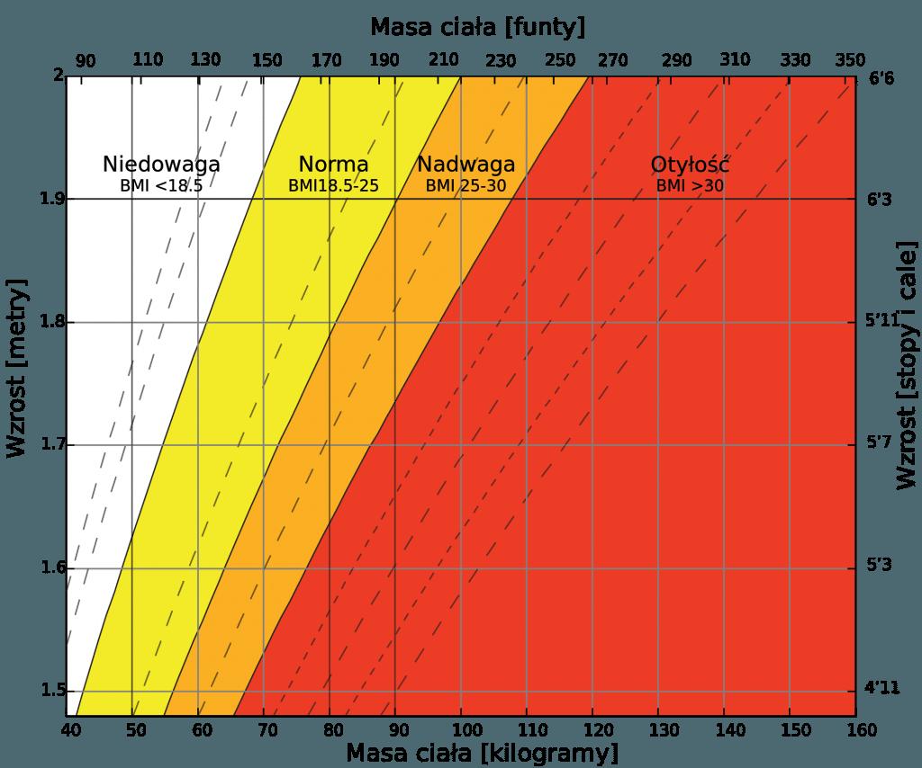 Tabela BMI