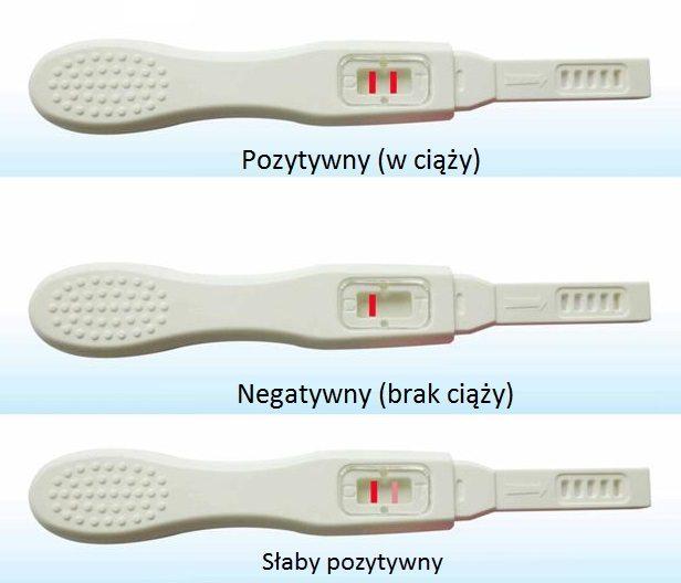wynik strumieniowego testu ciążowego