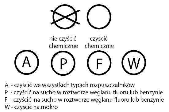 symbole na metkach oznaczenia czyszczenia chemicznego